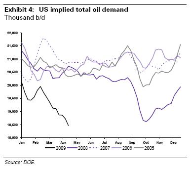 gs-us-oil-consumption-200804