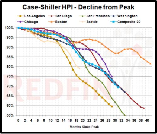 case-shiller-peak-declines_2009-02
