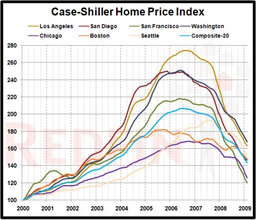 case-shiller-redfin-markets_2009-02