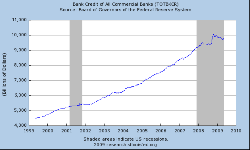 Fed-BankCredit-All
