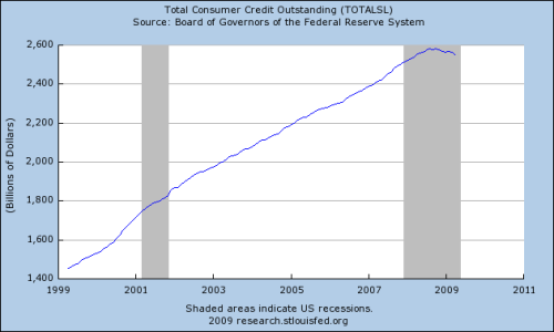 Fed-Consumer-Credit