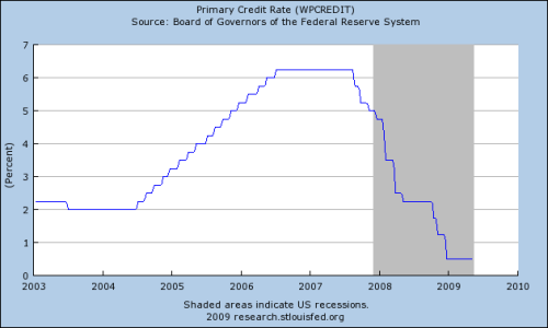 Fed-Credit-Rate
