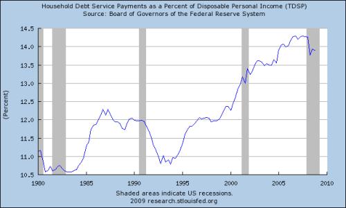 Fed-Debt-IncomePercent