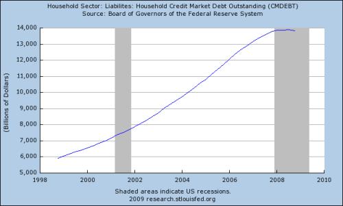 Fed-Household-Debt