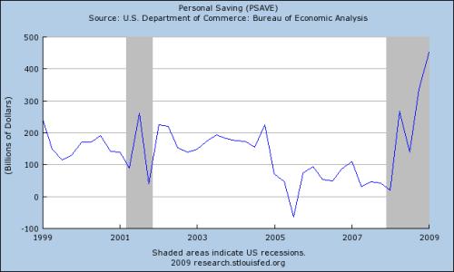 Fed-Personal-Savings