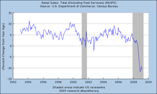 Fed-Retail-Sales