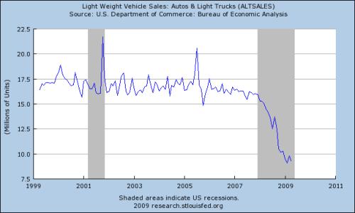 Fed-Vehicle-Sales