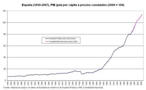 pib-1850-2007