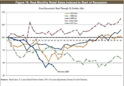 Recessions-Retail-Sales
