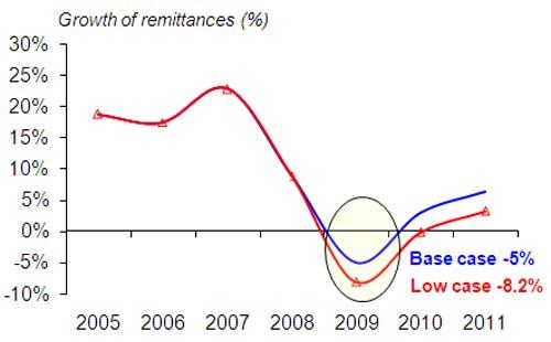 remittances-chart