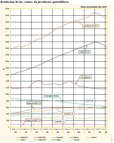 serie-2000-2009