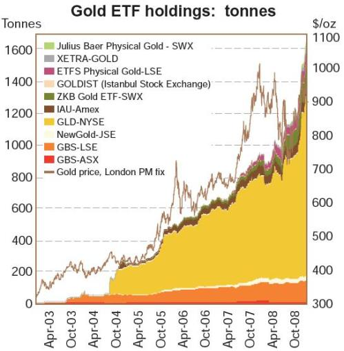 09-04-28_GIID_gold_etf_holdings