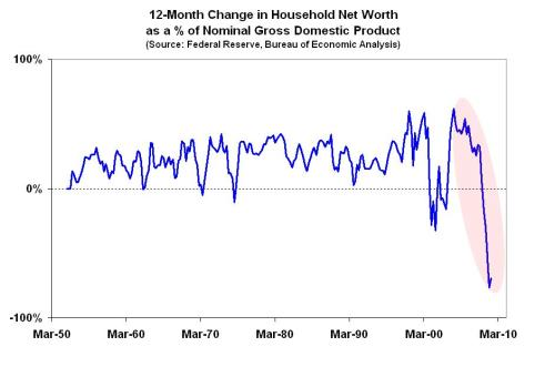 12-month Change Net Worth % GDP