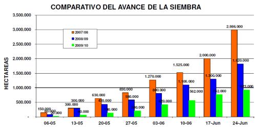 Argentina-AvanceSiembra2009-2010