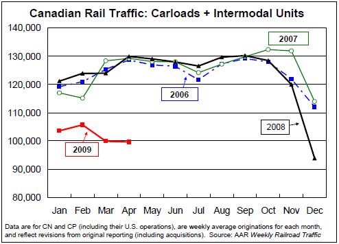 CanadianRailTraffic-Carloads&Intermodal