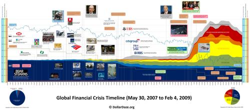 crisis_timeline