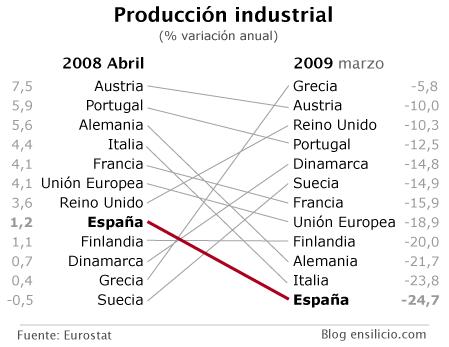 ensilicio-ProdIndustrial-Espana