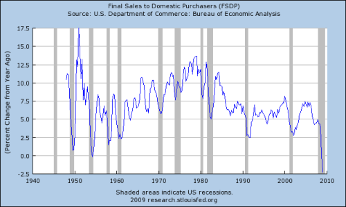 Final sales of domestic purchases % change yoy