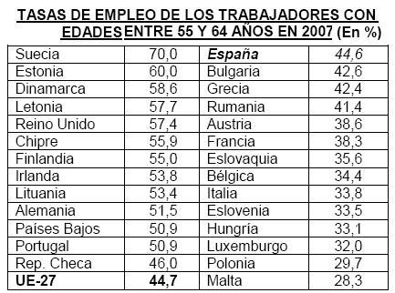 iee-tasa-empleo-mayores