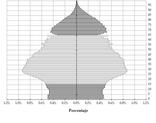 PiramidePoblacion-Espana