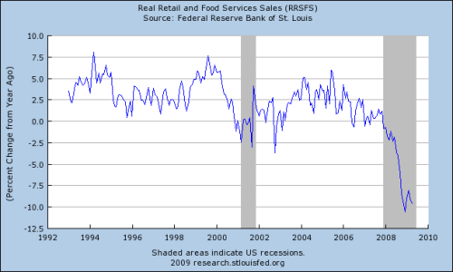 Real retail and Food service sales % change YoY