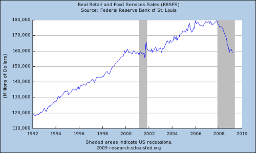 Real retail and Food service sales