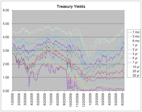 Treasury Yieldsv3-758483
