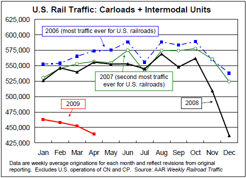 USRailTraffic-Carloads&Intermodal