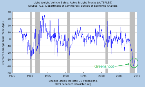 Vehicle Sales yoy % change