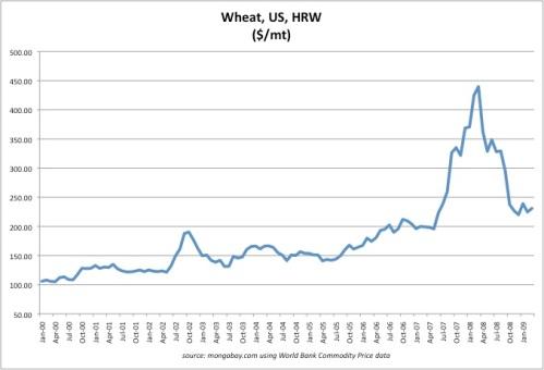 wheat_2000-2009