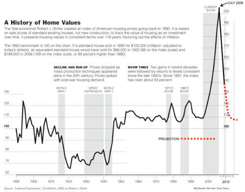 case-shiller-updated
