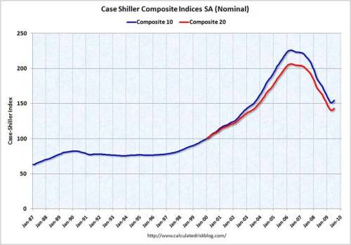 case_shiller_sep_09