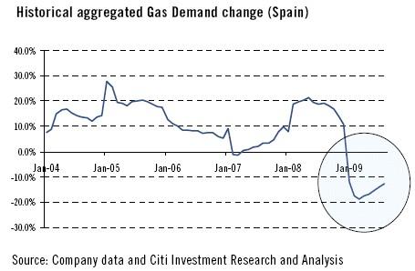 demanda-gas-agosto