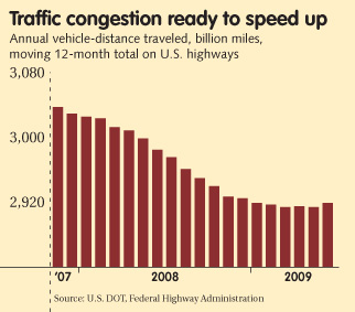TrafficCongestion