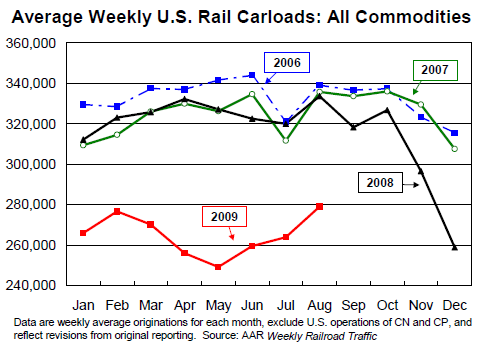 US-RailRoads-Aug2009