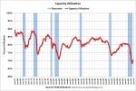 CapacityUtilizationSept
