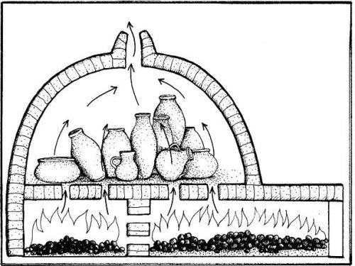 Gráfico nº 4: Horno cerámico Inglés