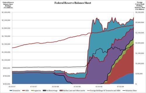 Fed-Balance-Sheet-2010