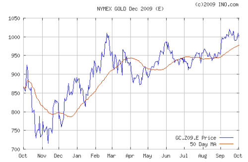 gold-oct2008-oct2009
