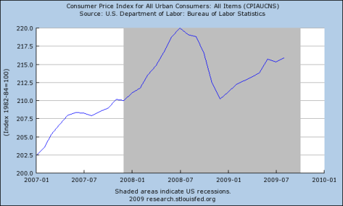 INFLATION-2007-2009