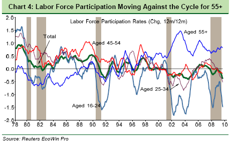LaborForceParticipation