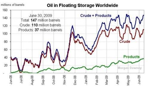 y el almacenamiento de petróleo en buques también
