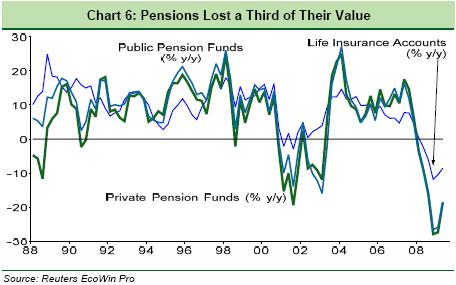 PensionLostValue