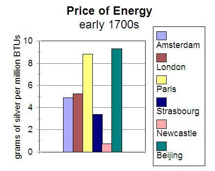 Precios de la energía a comienzos del s.XVIII