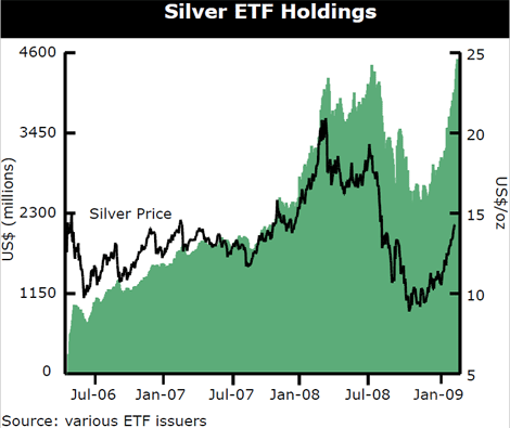 silver-etf-holdings