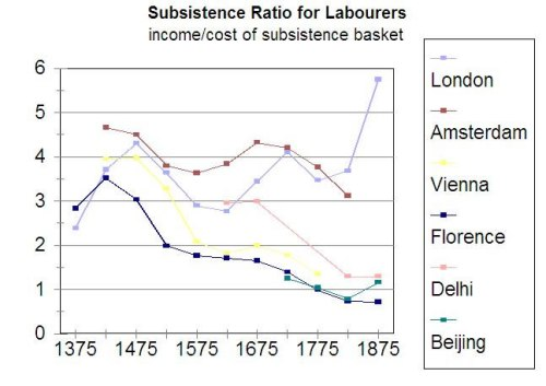 Gráfica nº 3: salarios como proporción de una unidad de subsistencia