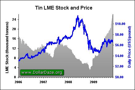 Tin_LME