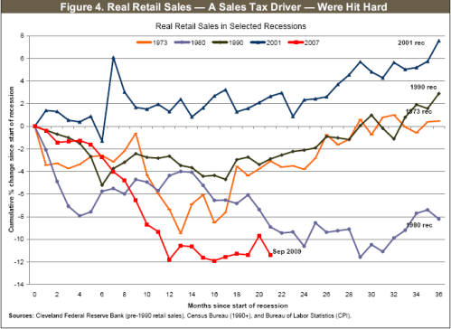 US-RealRetailSales-OtherRecessions