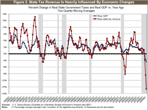US-StateTaxes-PIB