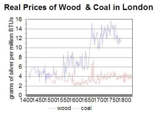 Precios reales del carbón y la madera en Londres
